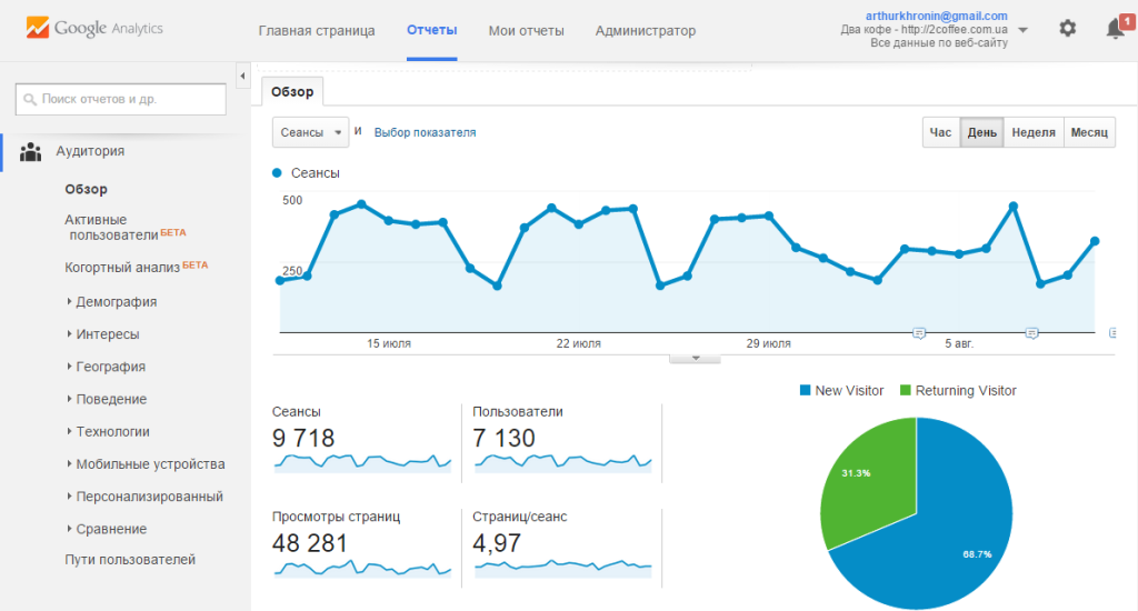 аудитория, google analytics