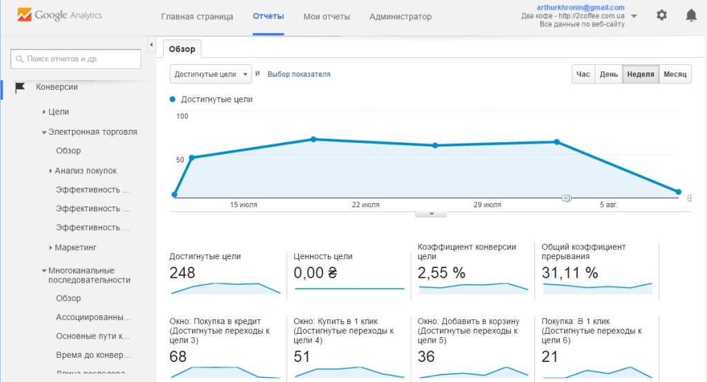 конверсии, google analytics