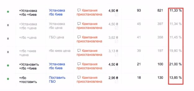 нормальный ctr в google adwords