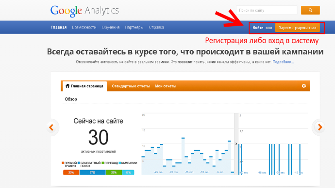 google analytics, главная