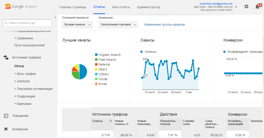 источники трафика, google analytics